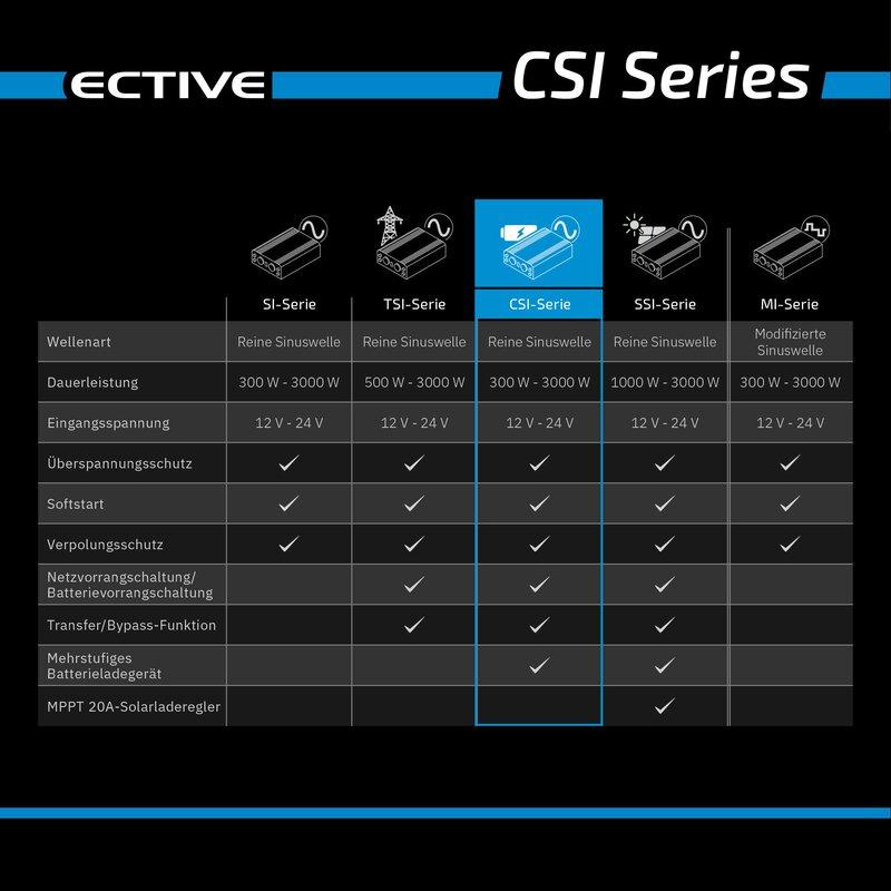 ECTIVE CSI 30 3000W12V Sinus Wechselrichter mit Ladegerät, NVS und USV Funktion