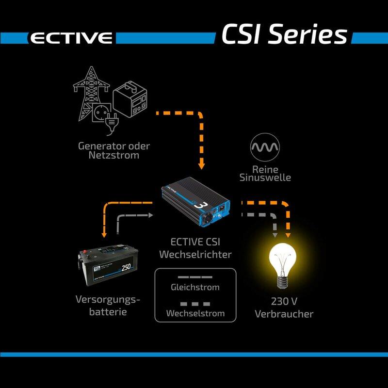 ECTIVE CSI 3 300W12V Sinus Wechselrichter mit Ladegerät, NVS und USV Funktion