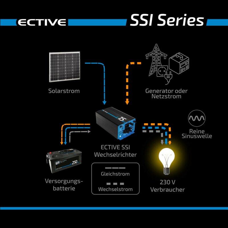 ECTIVE SSI 25 2500W12V Sinus Wechselrichter mit MPPT Laderegler, Ladegerät, NVS und USV Funktion