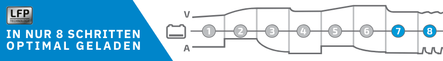 ECTIVE Multiload 20 LFP 20A12V 8 Stufen Lithium Batterieladegerät